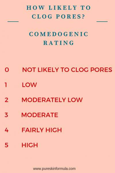 Comedogenic rating